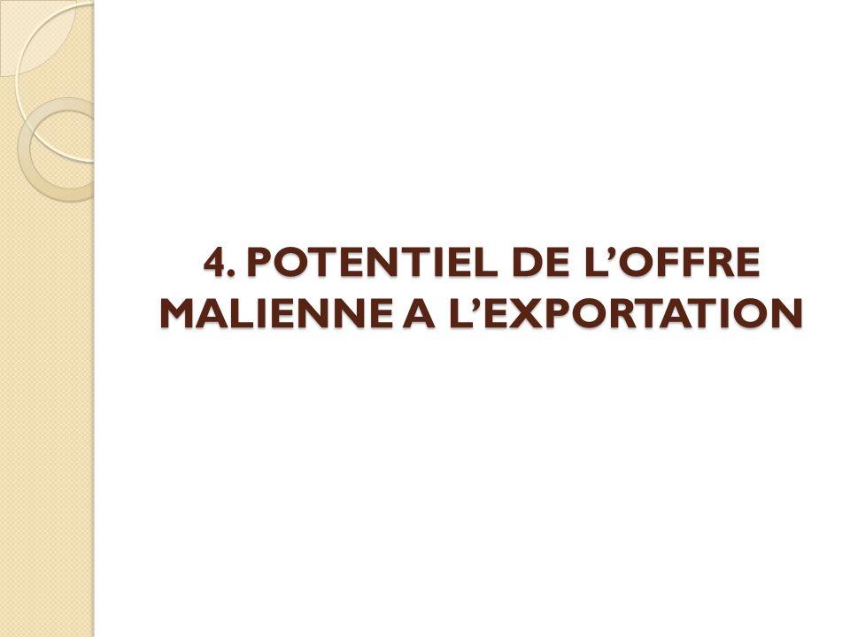 4. POTENTIEL DE L'OFFRE MALIENNE A L'EXPORTATION