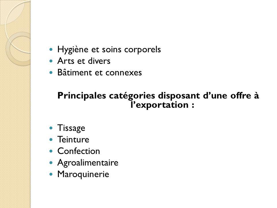 Principales catégories disposant d'une offre à l'exportation :