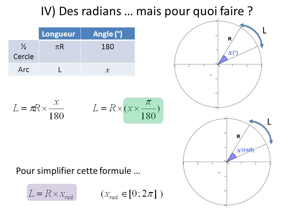 IV) Des radians … mais pour quoi faire