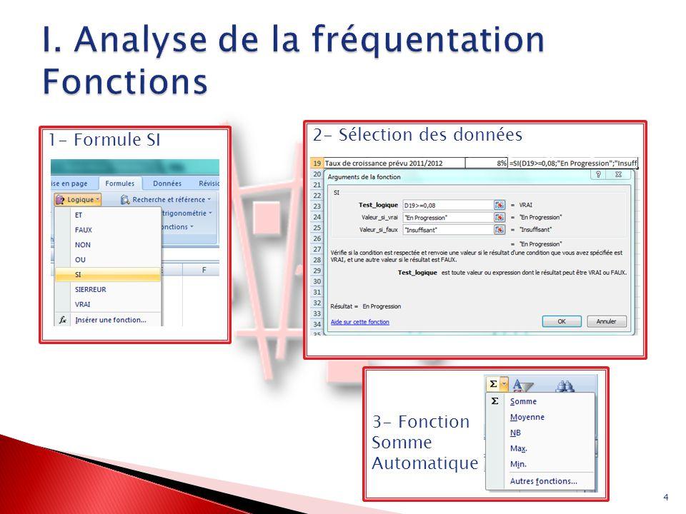 I. Analyse de la fréquentation Fonctions