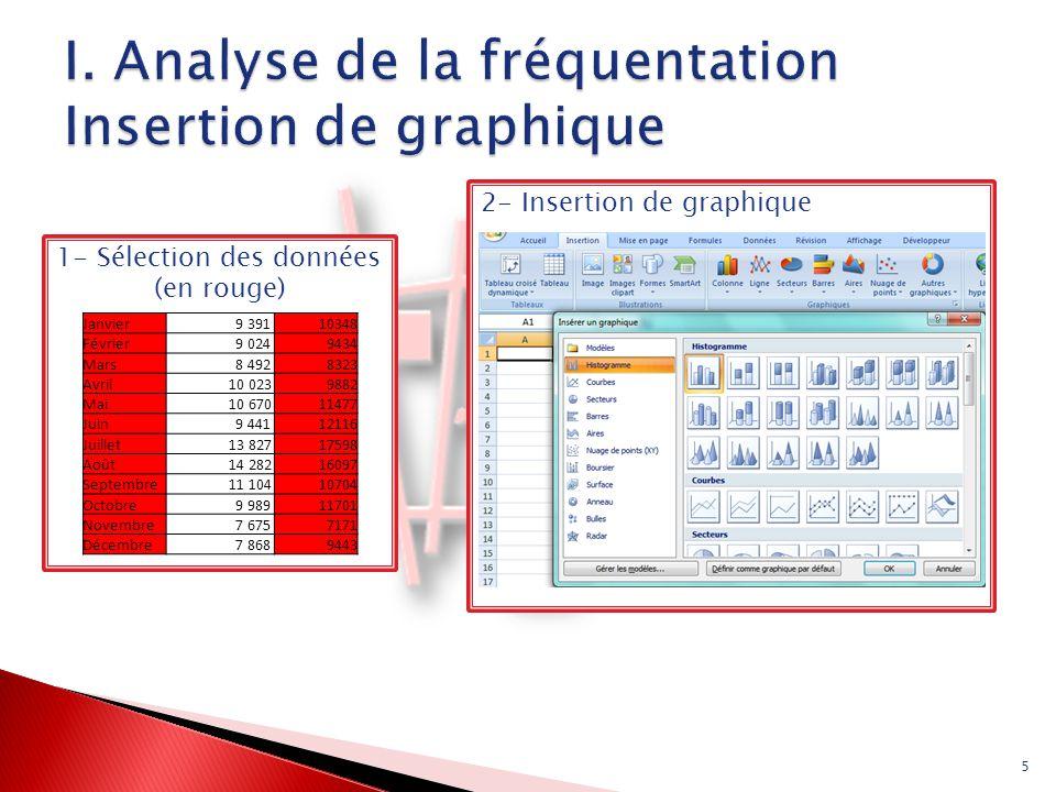 I. Analyse de la fréquentation Insertion de graphique