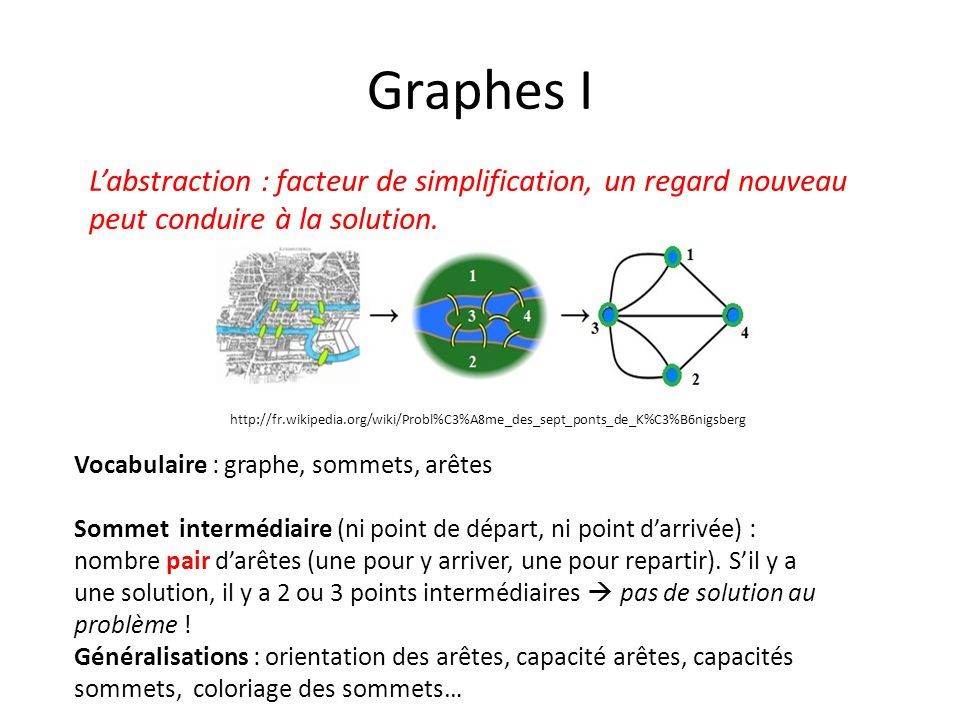 Graphes I L'abstraction : facteur de simplification, un regard nouveau peut conduire à la solution.