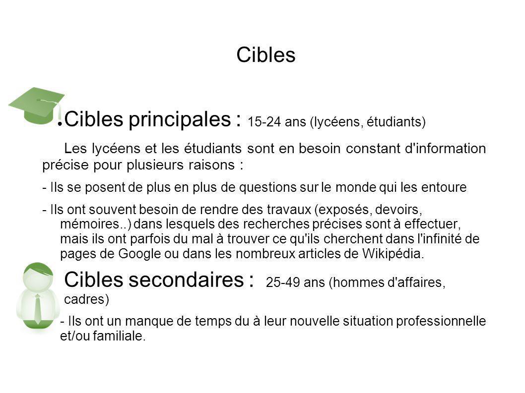 Cibles principales : 15-24 ans (lycéens, étudiants)
