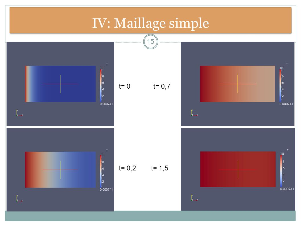 IV: Maillage simple t= 0 t= 0,7 t= 0,2 t= 1,5