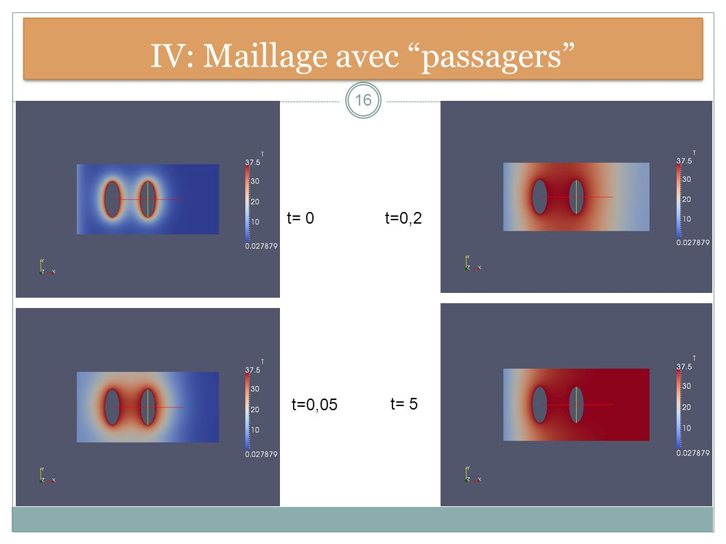 IV: Maillage avec passagers