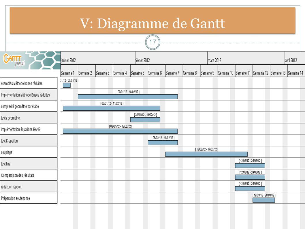 V: Diagramme de Gantt