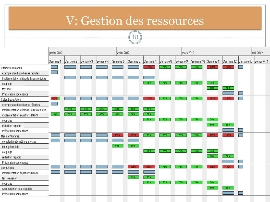 V: Gestion des ressources
