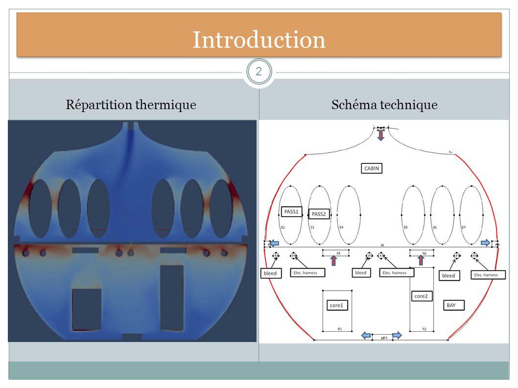 Répartition thermique
