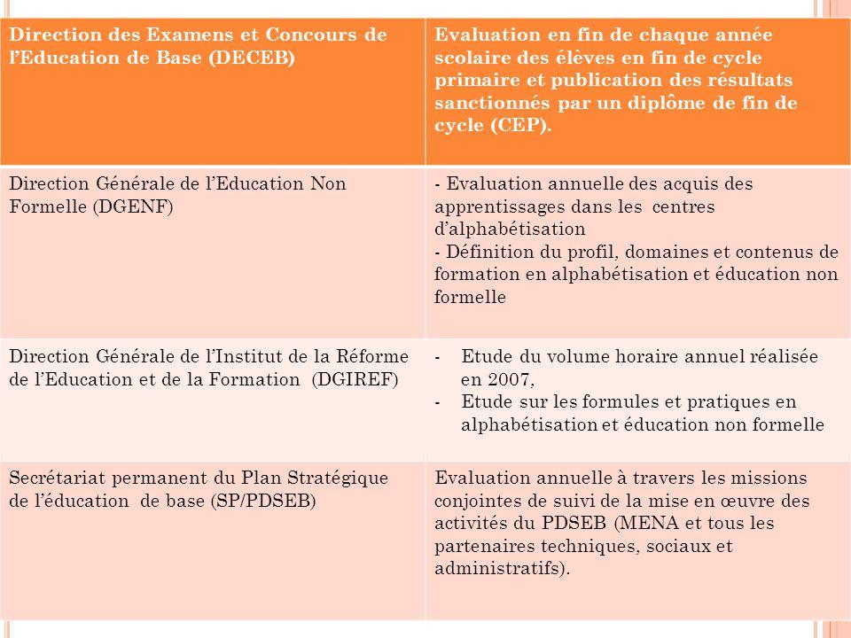 Direction des Examens et Concours de l'Education de Base (DECEB)