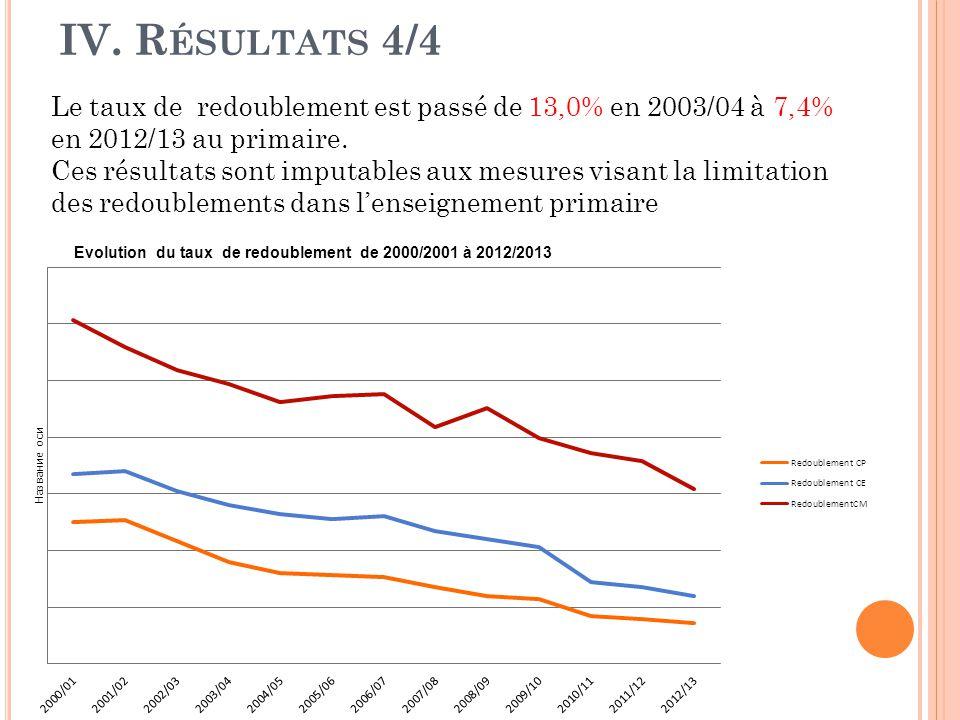 IV. Résultats 4/4 Le taux de redoublement est passé de 13,0% en 2003/04 à 7,4% en 2012/13 au primaire.