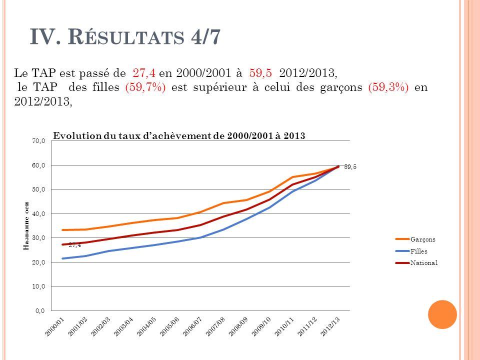 IV. Résultats 4/7 Le TAP est passé de 27,4 en 2000/2001 à 59,5 2012/2013,