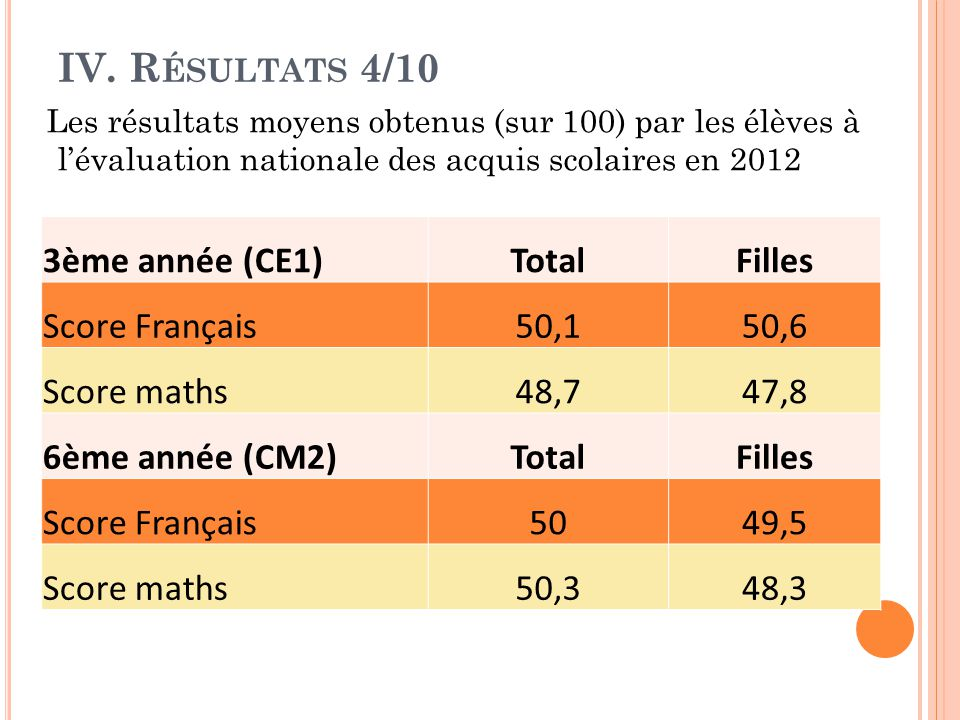 IV. Résultats 4/10 3ème année (CE1) Total Filles Score Français 50,1