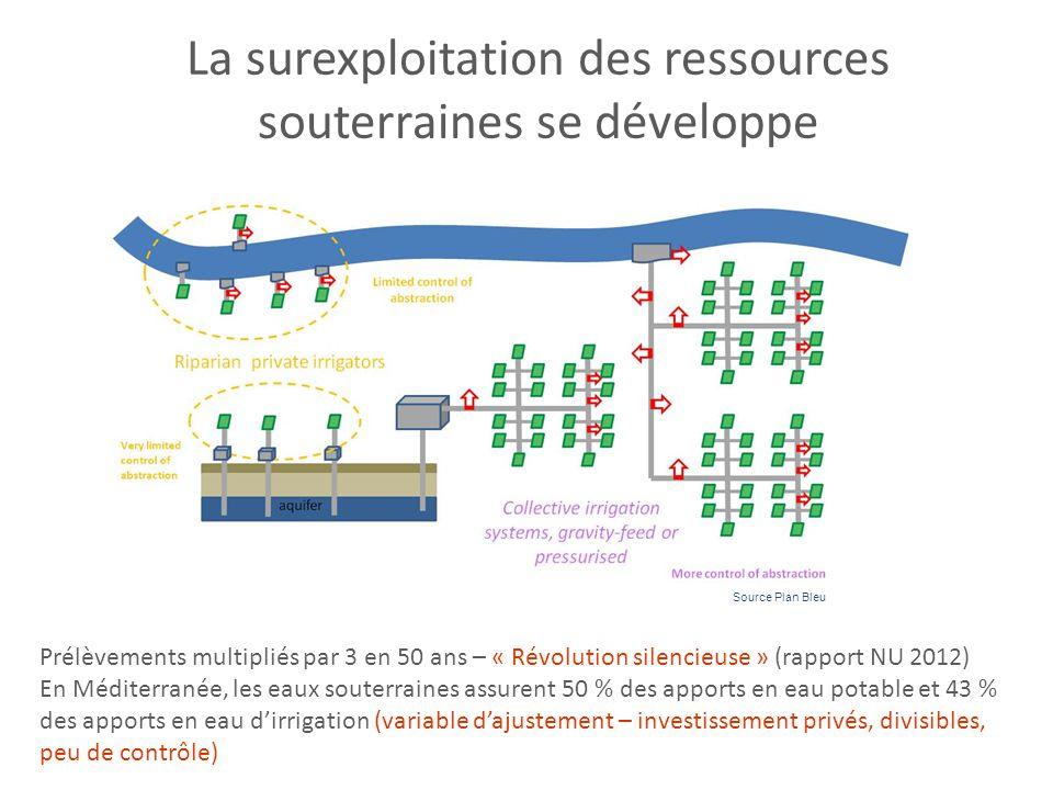 La surexploitation des ressources souterraines se développe