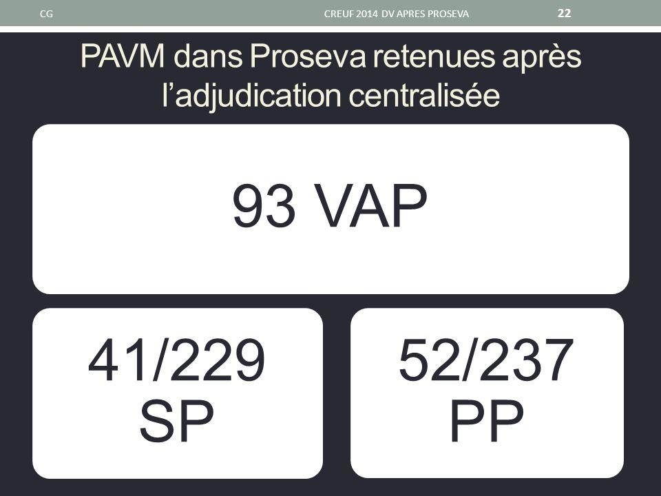 PAVM dans Proseva retenues après l'adjudication centralisée