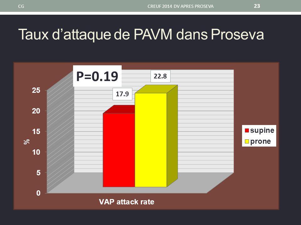 Taux d'attaque de PAVM dans Proseva