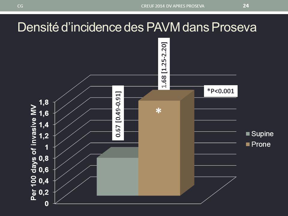 Densité d'incidence des PAVM dans Proseva