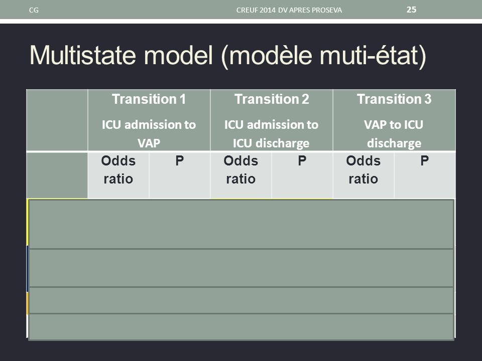Multistate model (modèle muti-état)
