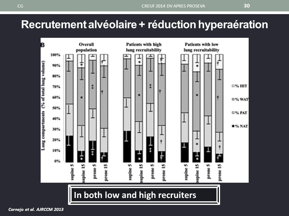 Recrutement alvéolaire + réduction hyperaération