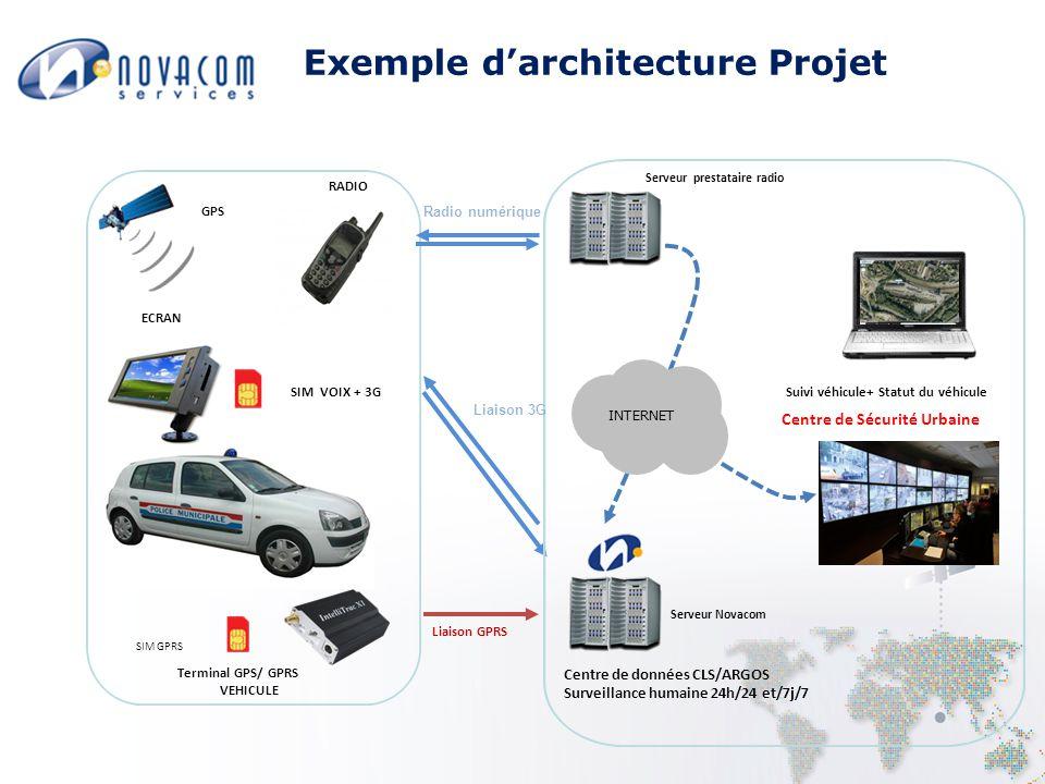 Exemple d'architecture Projet