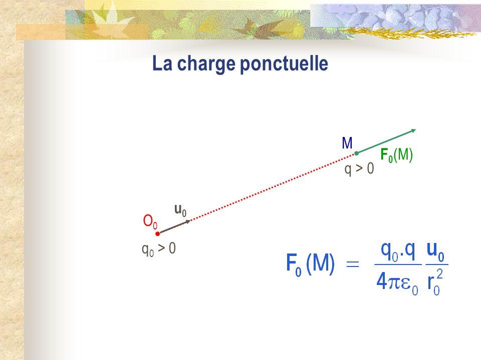 La charge ponctuelle q0 > 0 M O0 F0(M) u0 q > 0