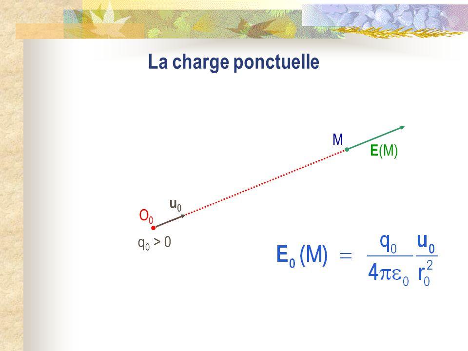 La charge ponctuelle q0 > 0 M O0 E(M) u0
