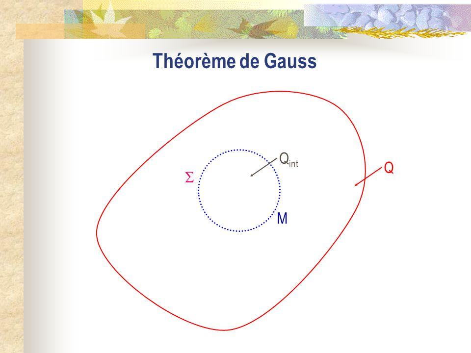 Théorème de Gauss M Qint  Q