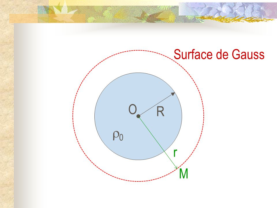 Surface de Gauss O R 0 M r