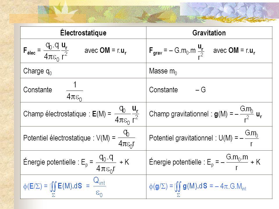 Électrostatique Gravitation. Félec = avec OM = r.ur. Fgrav = – G.m0.m avec OM = r.ur.