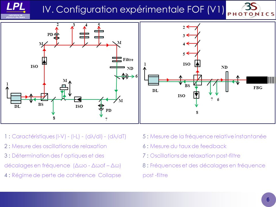 IV. Configuration expérimentale FOF (V1)