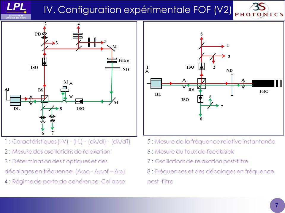 IV. Configuration expérimentale FOF (V2)