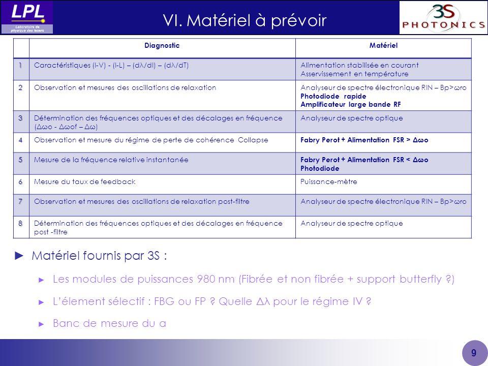 VI. Matériel à prévoir Matériel fournis par 3S :