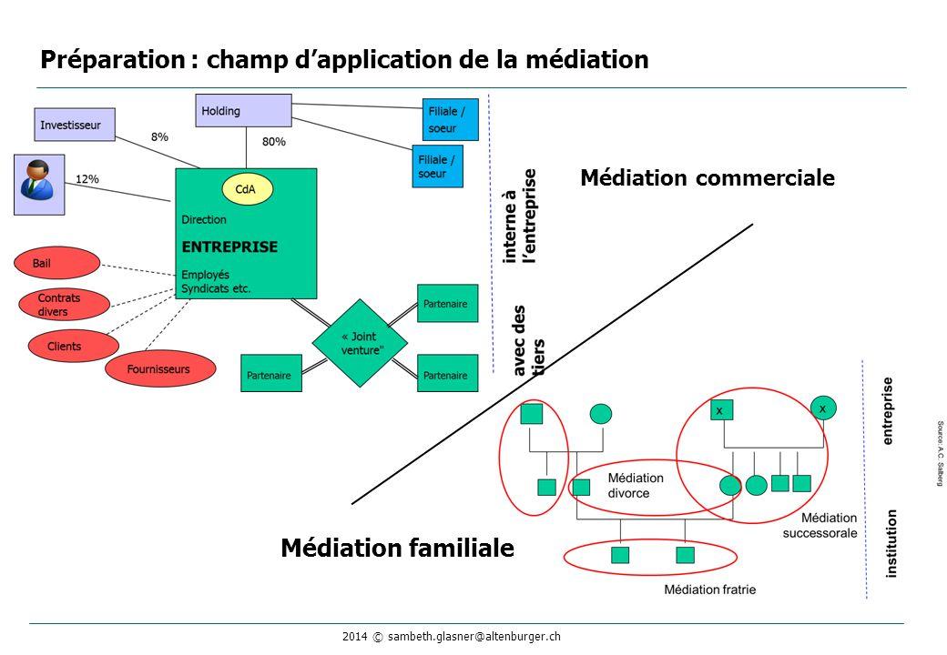 Préparation : champ d'application de la médiation