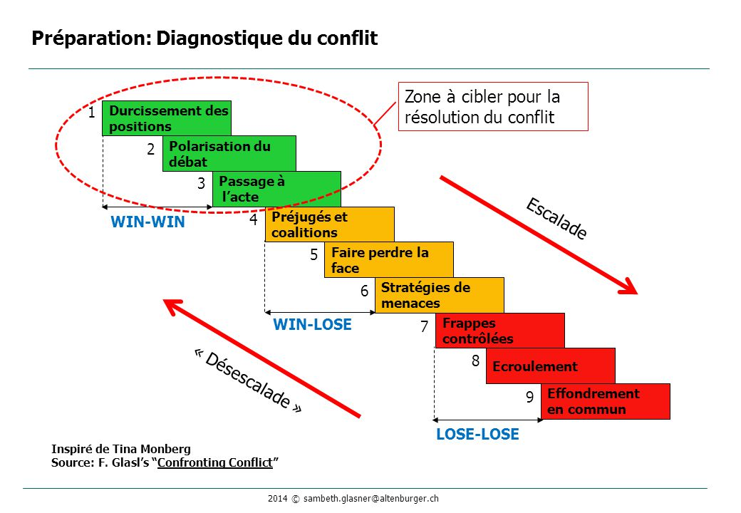 Préparation: Diagnostique du conflit