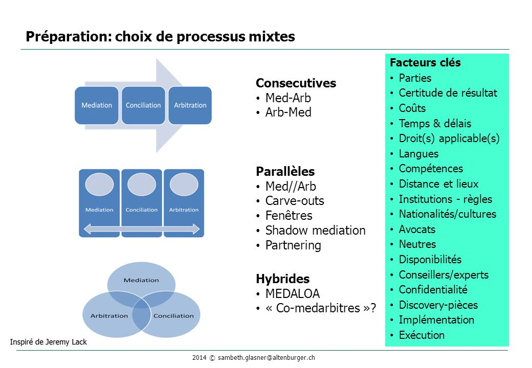 Préparation: choix de processus mixtes