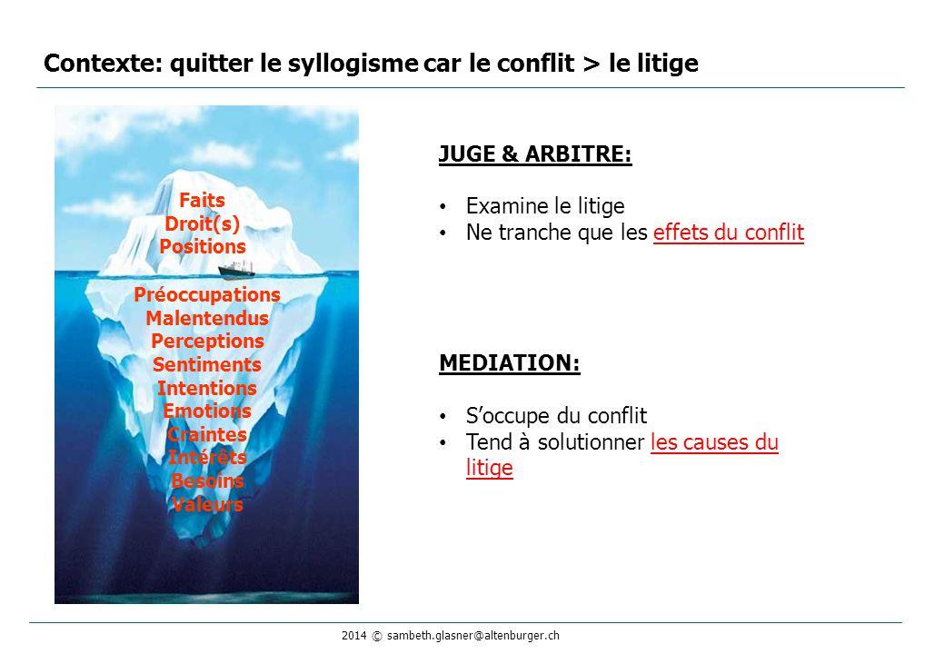 Contexte: quitter le syllogisme car le conflit > le litige