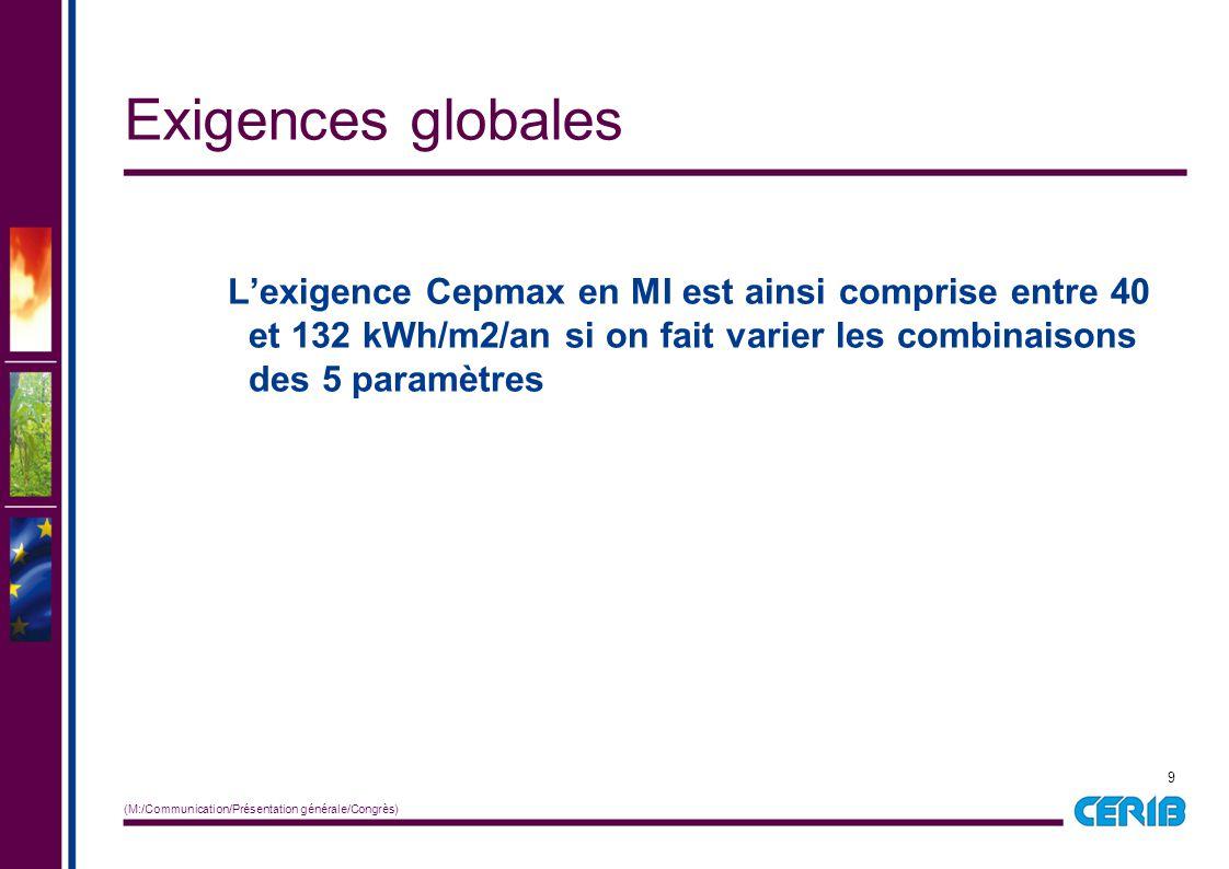 Exigences globales L'exigence Cepmax en MI est ainsi comprise entre 40 et 132 kWh/m2/an si on fait varier les combinaisons des 5 paramètres.