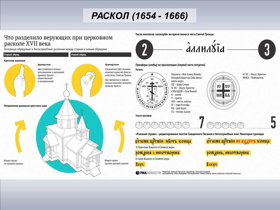 РАСКОЛ (1654 - 1666)