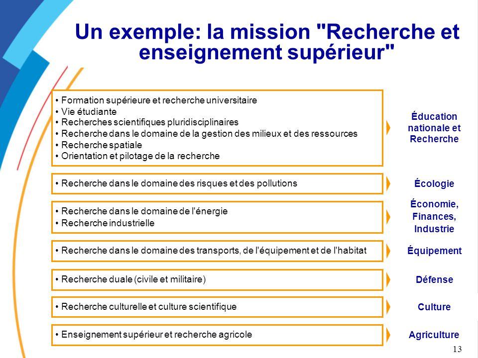 Un exemple: la mission Recherche et enseignement supérieur