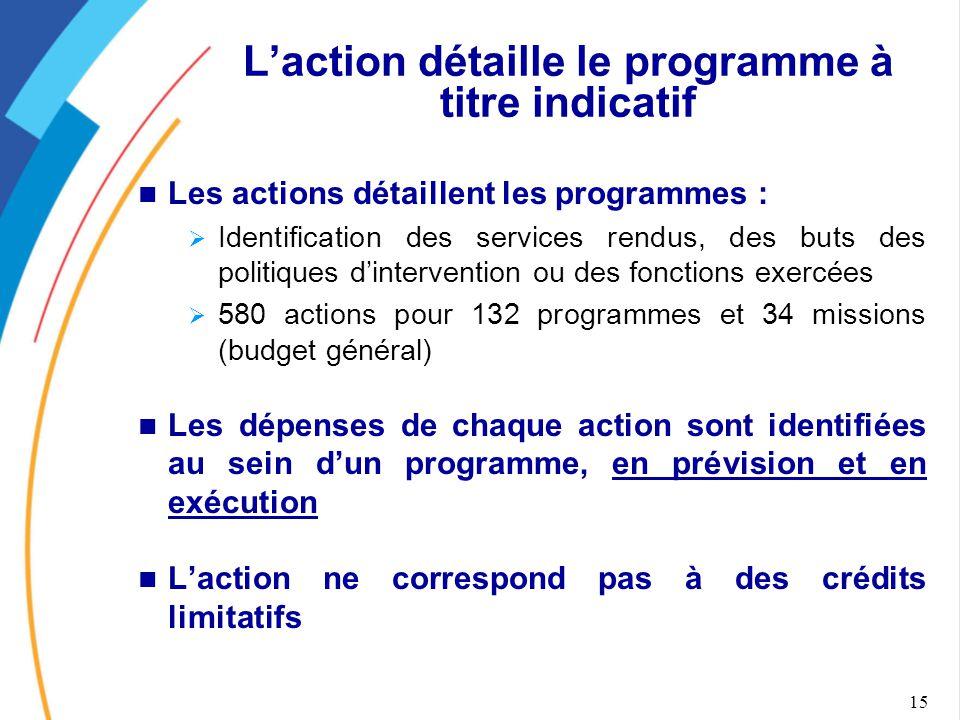 L'action détaille le programme à titre indicatif