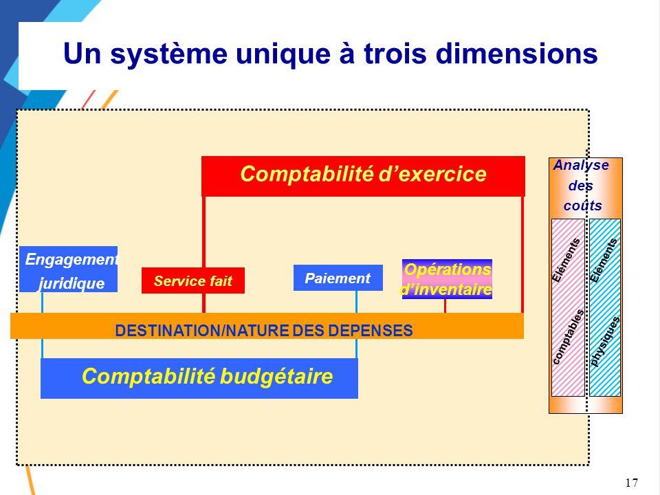 Un système unique à trois dimensions