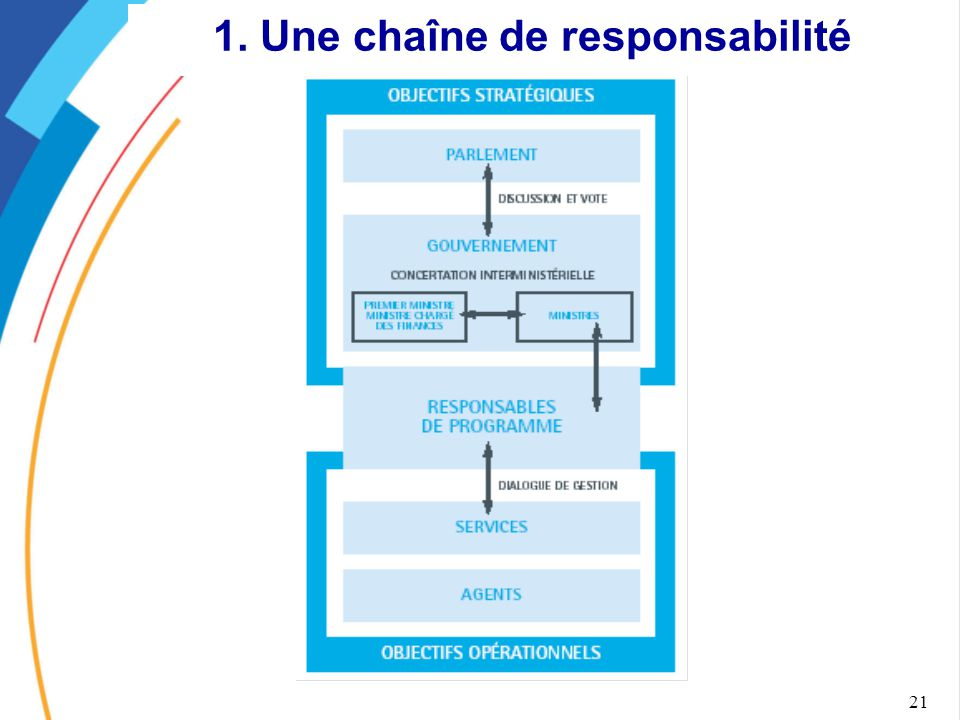1. Une chaîne de responsabilité