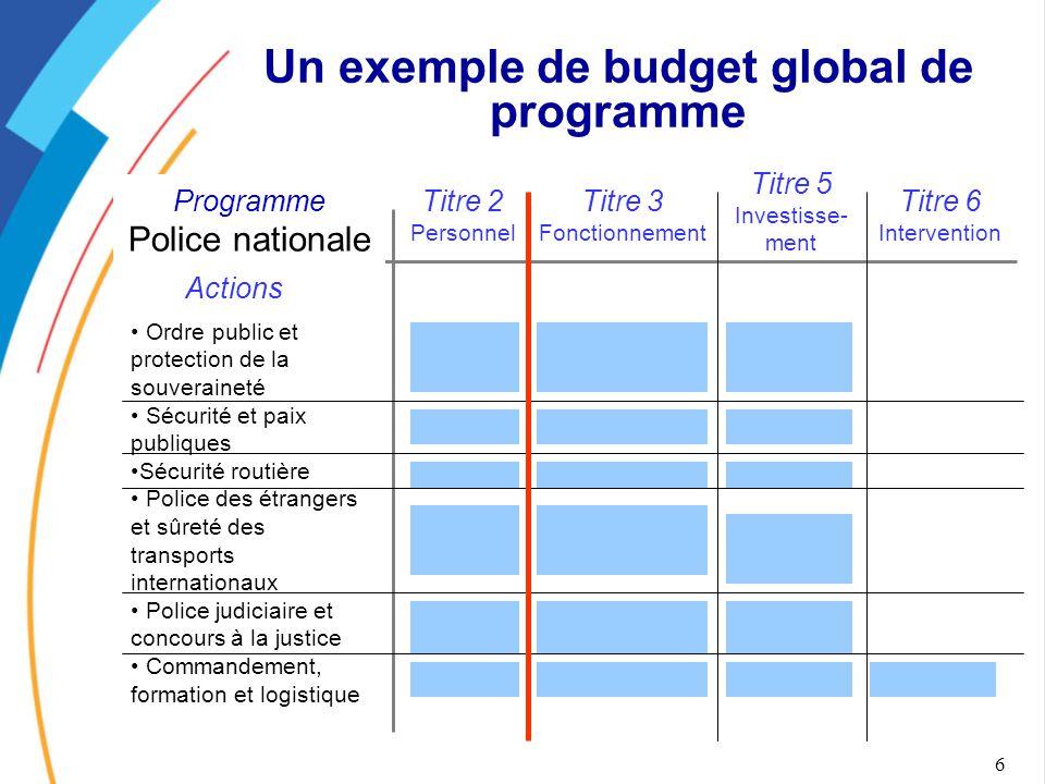 Un exemple de budget global de programme