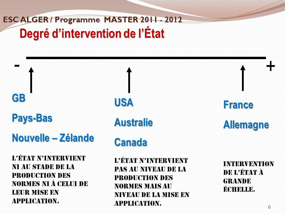 - + Degré d'intervention de l'État GB Pays-Bas Nouvelle – Zélande USA