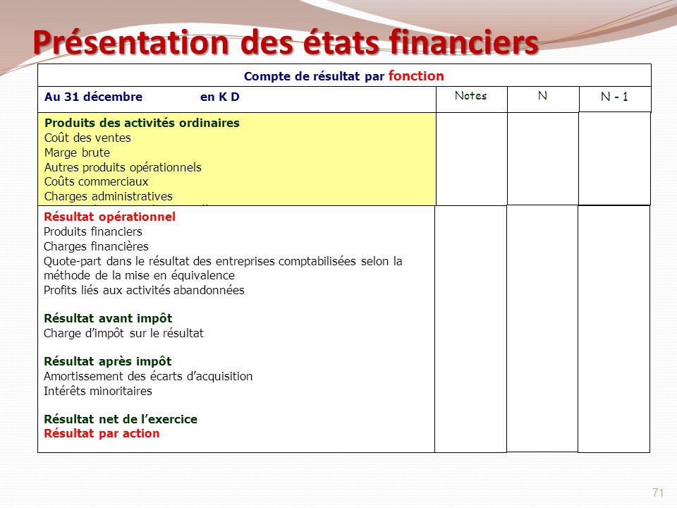 Présentation des états financiers