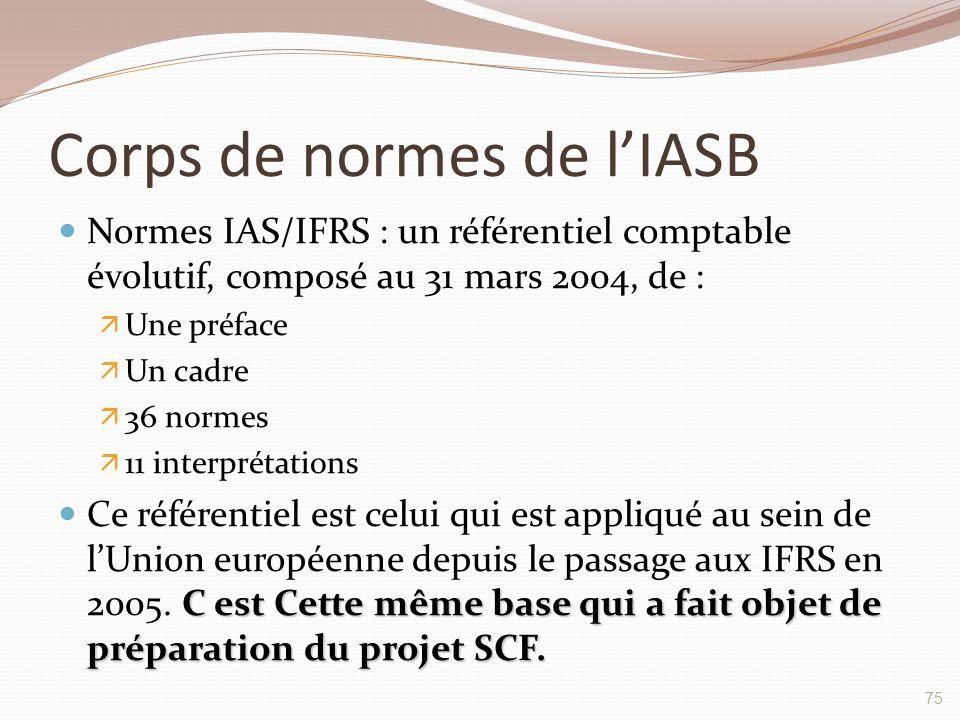 Corps de normes de l'IASB