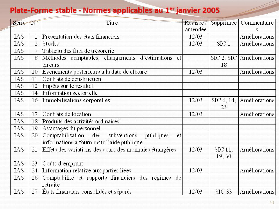Plate-Forme stable - Normes applicables au 1er janvier 2005