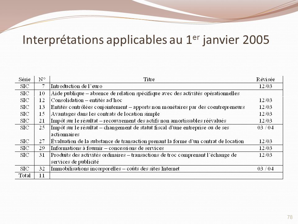 Interprétations applicables au 1er janvier 2005