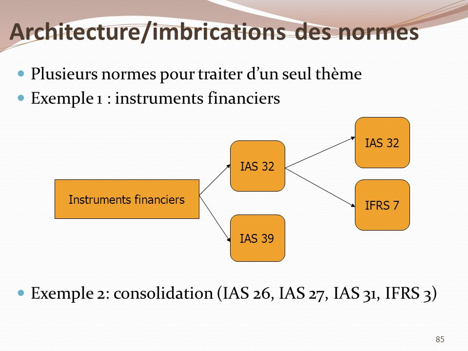 Architecture/imbrications des normes