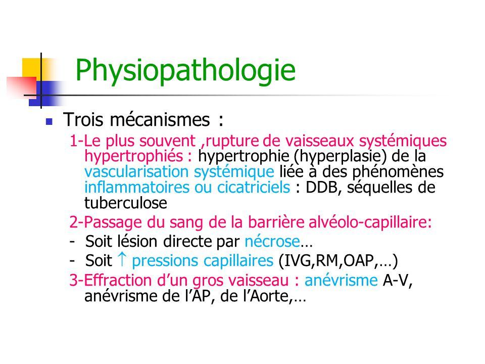 Physiopathologie Trois mécanismes :