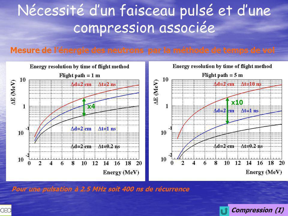 Nécessité d'un faisceau pulsé et d'une compression associée
